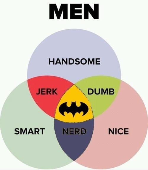 Men vs. Batman
