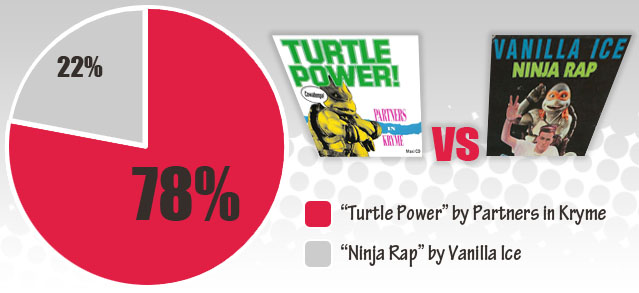 TMNT Rap Song Poll Results
