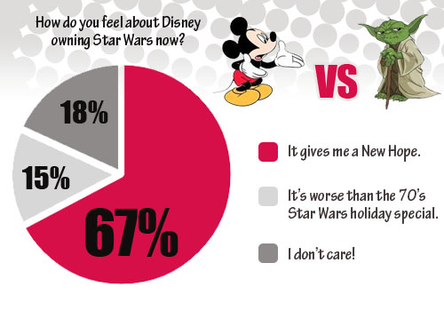 Disney Star Wars Poll Results