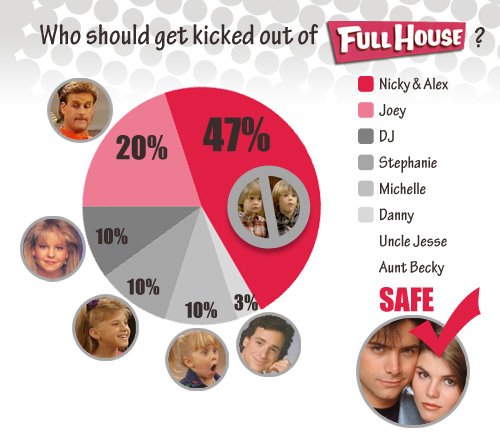 Who would you kick out of Full House?